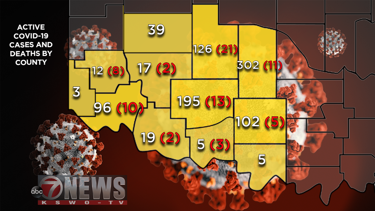 Since last week, Jackson and Comanche counties showed the biggest increase in actives cases...