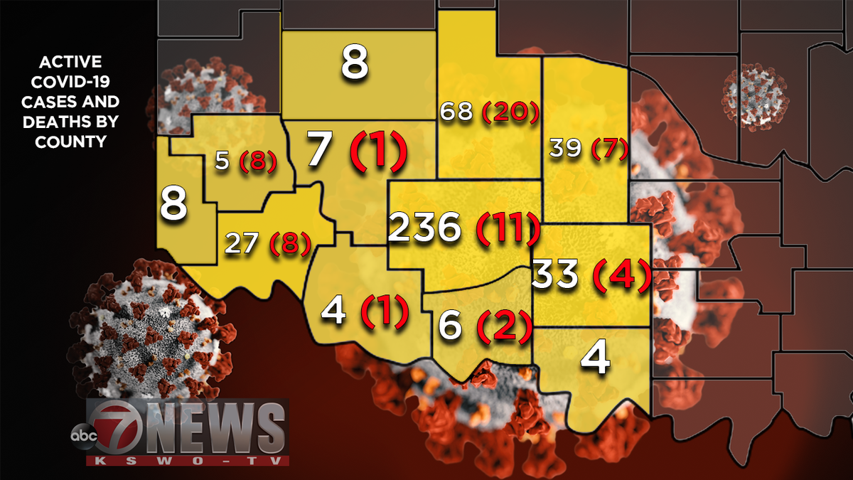 Southwest Oklahoma only showed small increases and decreases in active cases across the area.