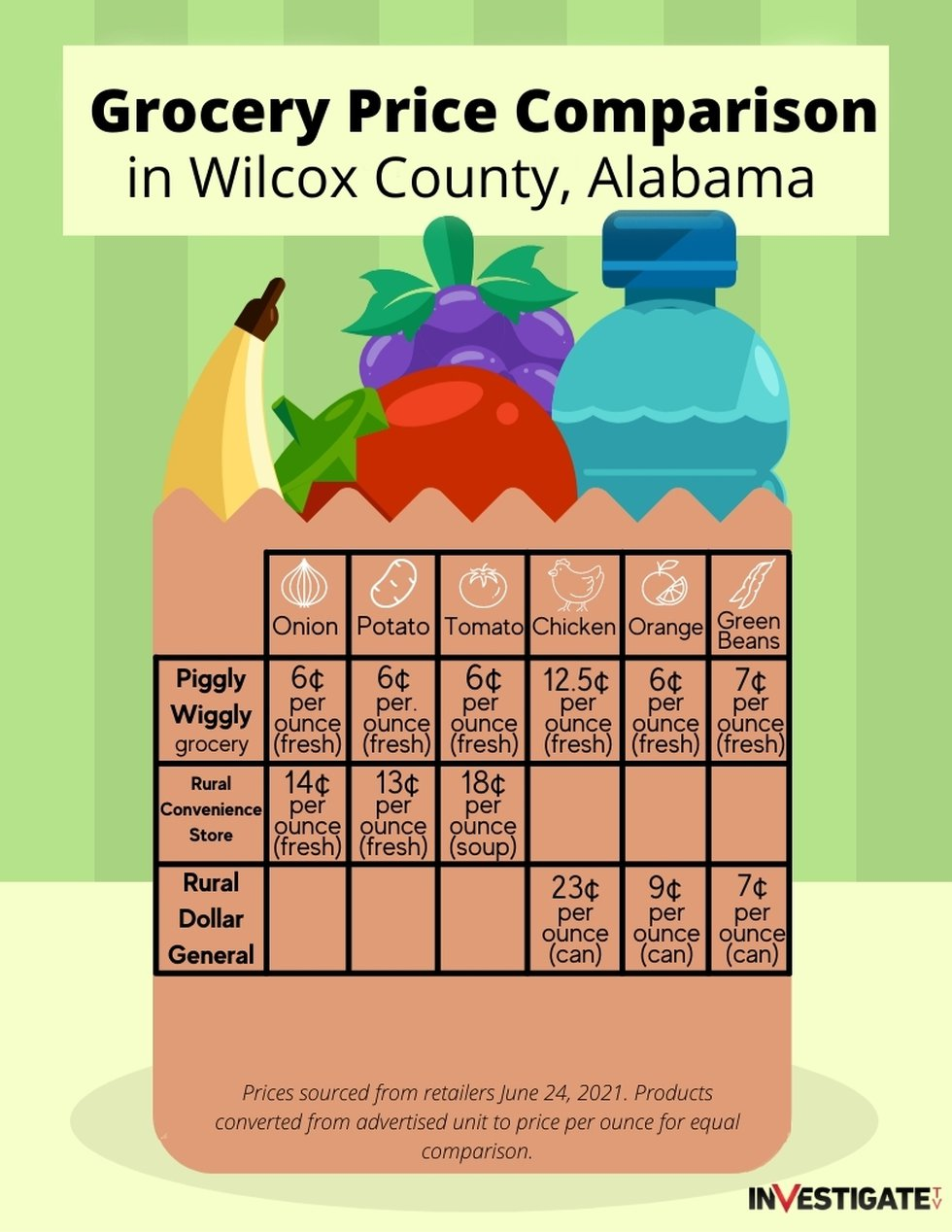 InvestigateTV compared prices for various grocery items in Wilcox County in June 2021....